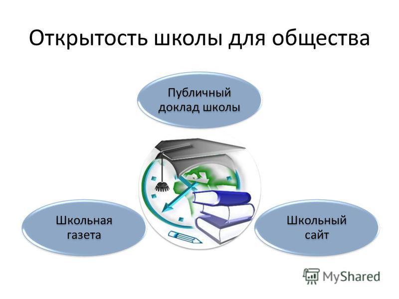 Открытость школы для общества Публичный доклад школы Школьный сайт Школьная газета