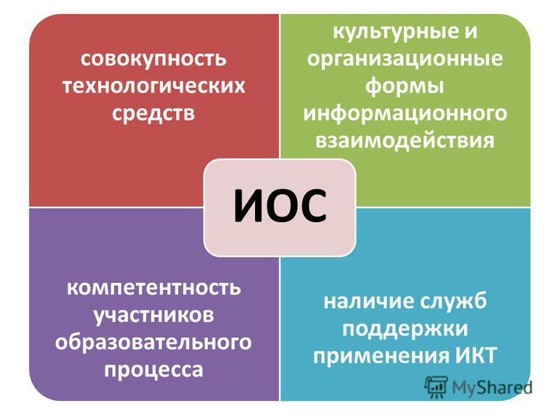 совокупность технологических средств культурные и организационные формы информационного взаимодействия компетентность участников образовательного процесса наличие служб поддержки применения ИКТ ИОС