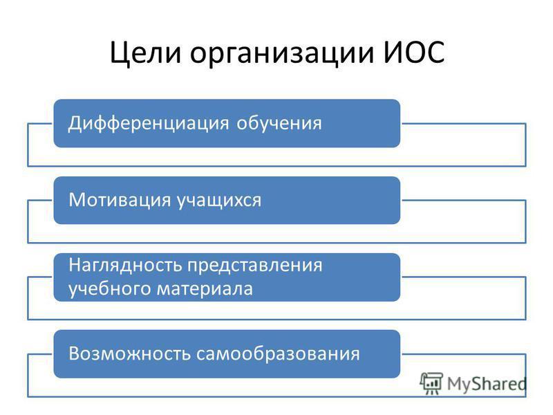 Цели организации ИОС Дифференциация обучения Мотивация учащихся Наглядность представления учебного материала Возможность самообразования