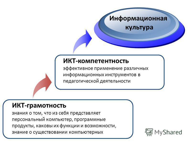 ИКТ-компетентность эффективное применение различных информационных инструментов в педагогической деятельности Информационная культура ИКТ-грамотность знания о том, что из себя представляет персональный компьютер, программные продукты, каковы их функц