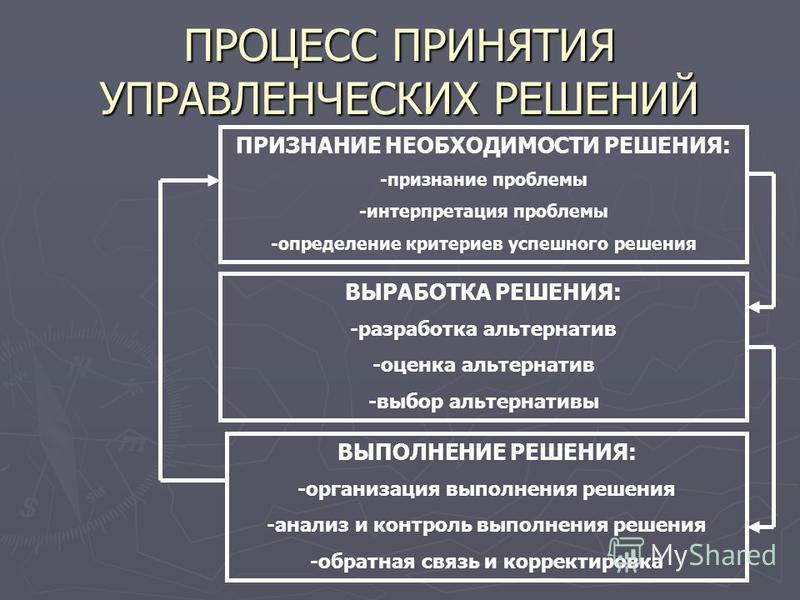 ПРОЦЕСС ПРИНЯТИЯ УПРАВЛЕНЧЕСКИХ РЕШЕНИЙ ПРИЗНАНИЕ НЕОБХОДИМОСТИ РЕШЕНИЯ: -признание проблемы -интерпретация проблемы -определение критериев успешного решения ВЫРАБОТКА РЕШЕНИЯ: -разработка альтернатив -оценка альтернатив -выбор альтернативы ВЫПОЛНЕНИ