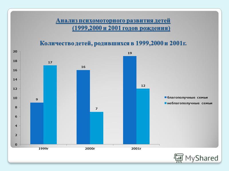 Анализ психомоторного развития детей (1999,2000 и 2001 годов рождения) Количество детей, родившихся в 1999,2000 и 2001 г.