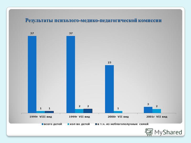 Результаты психолого-медико-педагогической комиссии