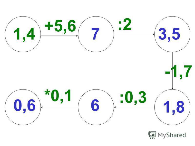 :2 1,4 +5,6 :0,3 -1,7 *0,1 0,6 73,5 1,8 6