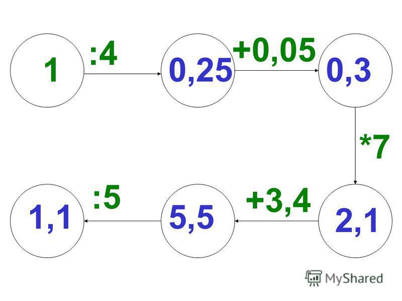 +0,05 1 :4 +3,4 *7 :5 1,1 0,250,3 2,1 5,5