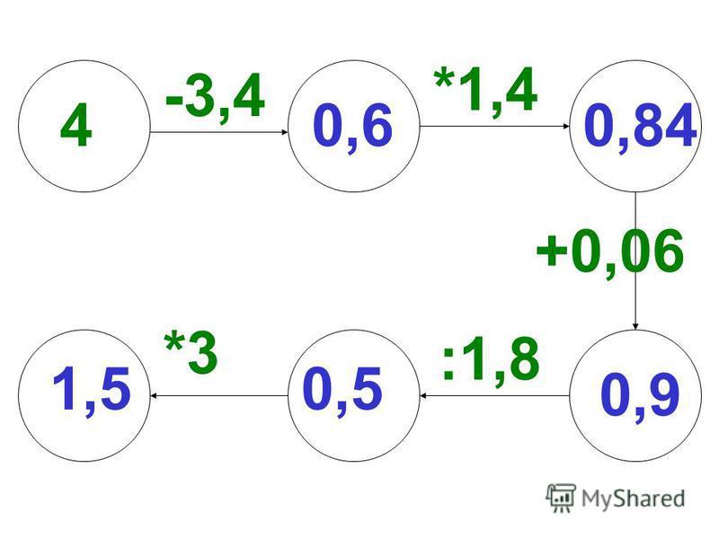*1,4 4 -3,4 :1,8 +0,06 *3 1,5 0,60,84 0,9 0,5