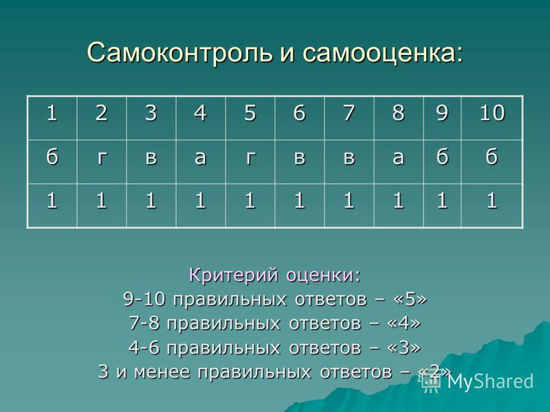 Самоконтроль и самооценка: Критерий оценки: 9-10 правильных ответов – «5» 7-8 правильных ответов – «4» 4-6 правильных ответов – «3» 3 и менее правильных ответов – «2» 12345678910 бгвагввабб 1111111111