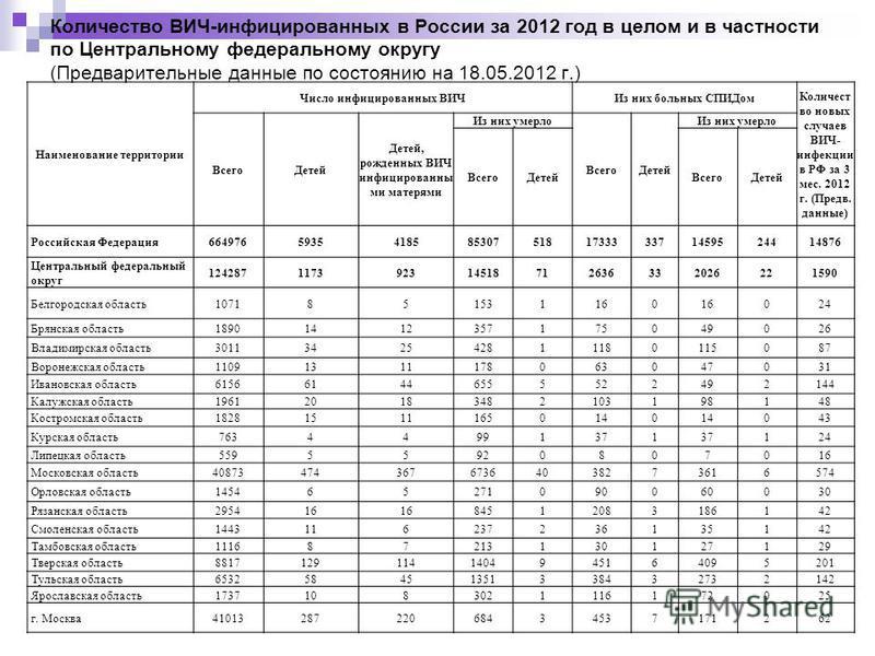 Количество ВИЧ-инфицированных в России за 2012 год в целом и в частности по Центральному федеральному округу (Предварительные данные по состоянию на 18.05.2012 г.) Наименование территории Число инфицированных ВИЧИз них больных СПИДом Количест во новы