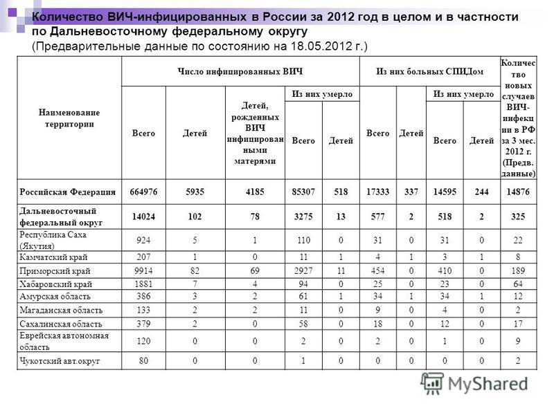 Количество ВИЧ-инфицированных в России за 2012 год в целом и в частности по Дальневосточному федеральному округу (Предварительные данные по состоянию на 18.05.2012 г.) Наименование территории Число инфицированных ВИЧИз них больных СПИДом Количес тво