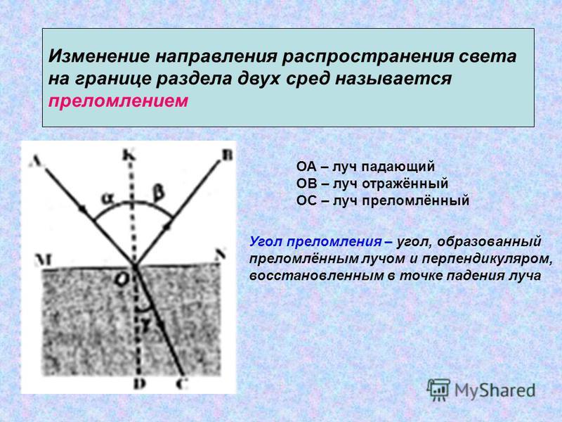 Изменение направления распространения света на границе раздела двух сред называется преломлением ОА – луч падающий ОВ – луч отражённый ОС – луч преломлённый Угол преломления – угол, образованный преломлённым лучом и перпендикуляром, восстановленным в