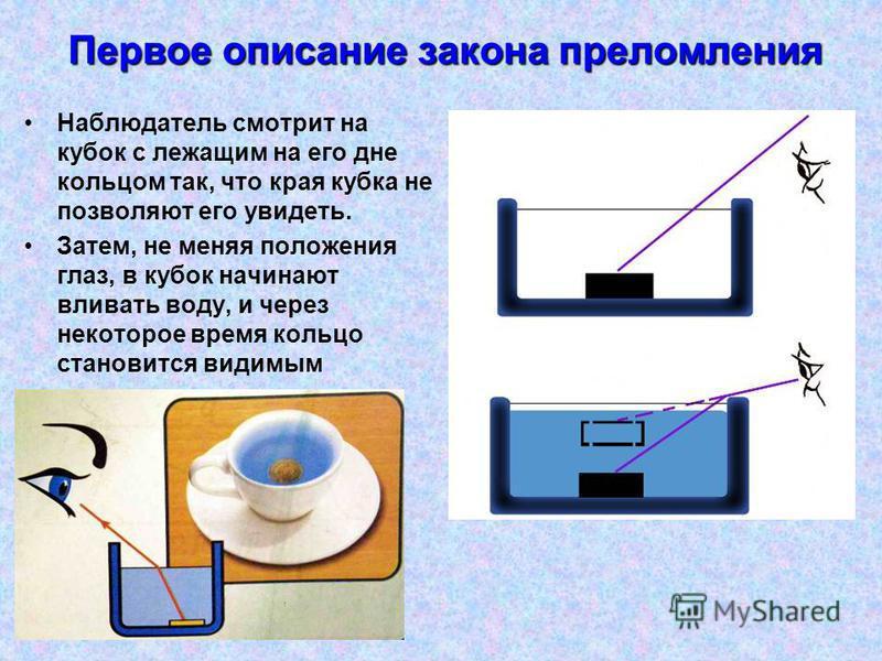 Первое описание закона преломления Наблюдатель смотрит на кубок с лежащим на его дне кольцом так, что края кубка не позволяют его увидеть. Затем, не меняя положения глаз, в кубок начинают вливать воду, и через некоторое время кольцо становится видимы