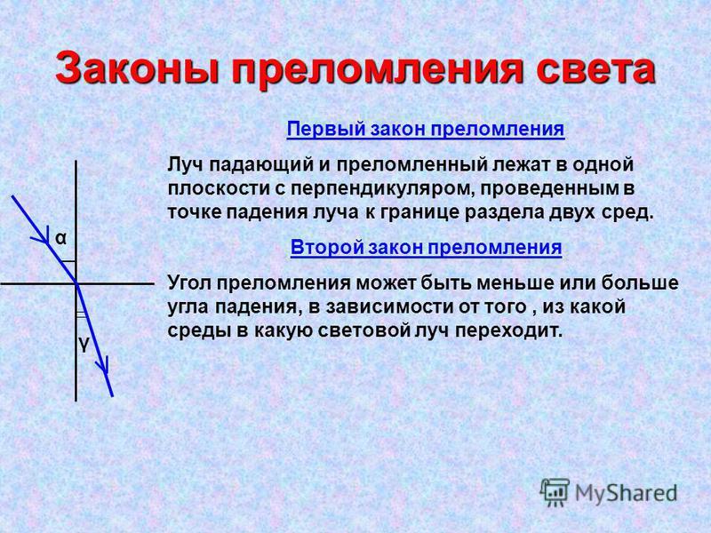 Законы преломления света α γ Первый закон преломления Луч падающий и преломленный лежат в одной плоскости с перпендикуляром, проведенным в точке падения луча к границе раздела двух сред. Второй закон преломления Угол преломления может быть меньше или
