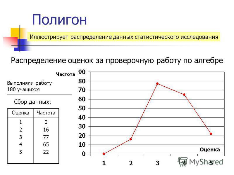 Полигон Иллюстрирует распределение данных статистического исследования Оценка Частота Распределение оценок за проверочную работу по алгебре Оценка Частота 1234512345 0 16 77 65 22 Сбор данных: Выполняли работу 180 учащихся