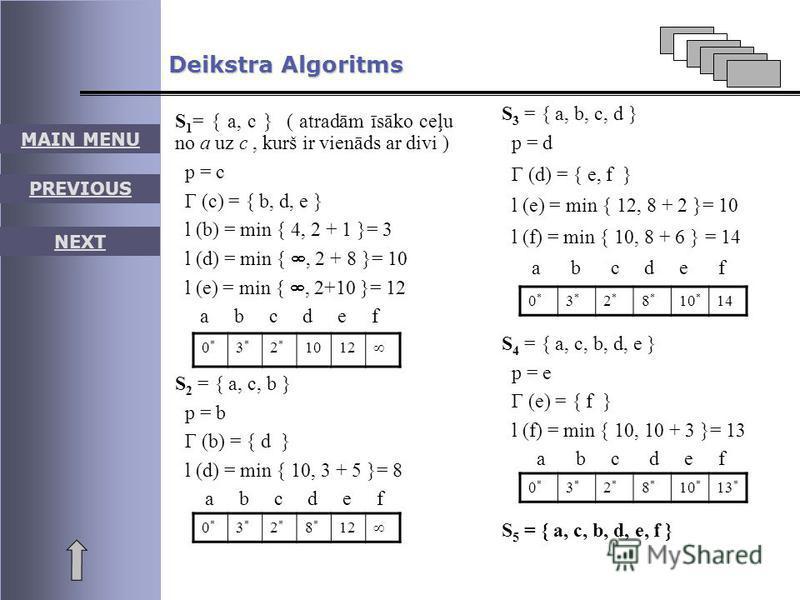 MAIN MENU PREVIOUS NEXT Deikstra Algoritms S 1 = { a, c } ( atradām īsāko ceļu no a uz c, kurš ir vienāds ar divi ) p = c Г (c) = { b, d, e } l (b) = min { 4, 2 + 1 }= 3 l (d) = min {, 2 + 8 }= 10 l (e) = min {, 2+10 }= }= 12 a b c d e f 0*0* 3*3* 2*