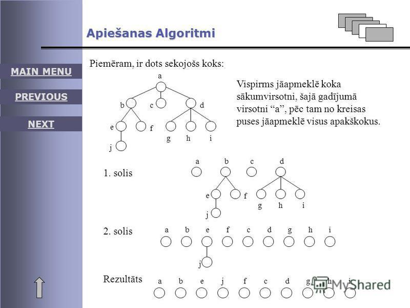 MAIN MENU PREVIOUS NEXT Apiešanas Algoritmi Piemēram, ir dots sekojošs koks: b a d e h c f gi j Vispirms jāapmeklē koka sākumvirsotni, šajā gadījumā virsotni a, pēc tam no kreisas puses jāapmeklē visus apakškokus. ab j f cd hgi 1. solis abe j fcdhgi