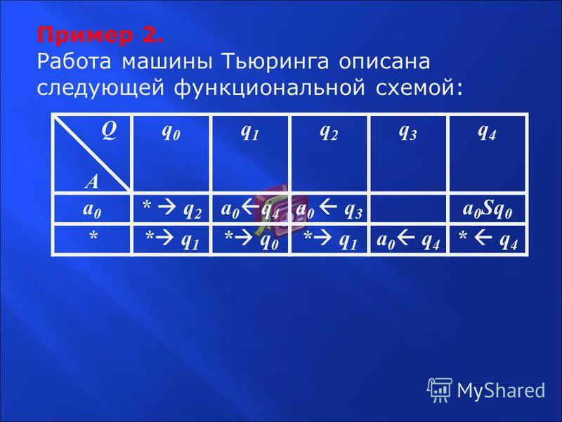 Пример 2. Работа машины Тьюринга описана следующей функциональной схемой: Q A q0q0 q1q1 q2q2 q3q3 q4q4 a0a0 * q 2 a 0 q 4 a 0 q 3 a 0 Sq 0 * * q 1 * q 0 * q 1 a 0 q 4 * q 4