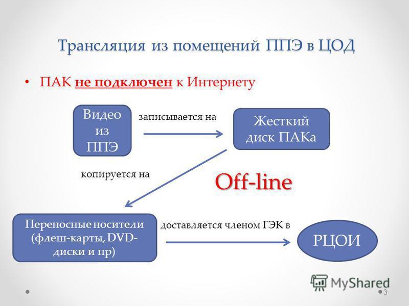 Трансляция из помещений ППЭ в ЦОД ПАК не подключен к Интернету 3 Видео из ППЭ Жесткий диск ПАКа Переносные носители (флеш-карты, DVD- диски и пр) РЦОИ записывается на копируется на доставляется членом ГЭК в Off-line