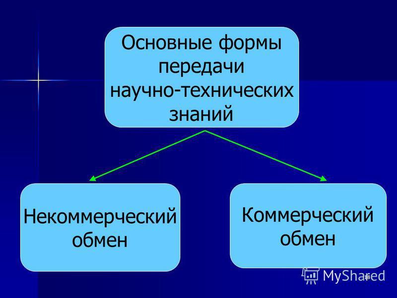 18 Основные формы передачи научно-технических знаний Некоммерческий обмен Коммерческий обмен