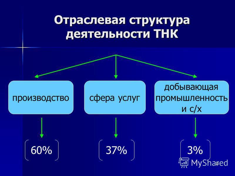 22 Отраслевая структура деятельности ТНК производство сфера услуг добывающая промышленность и с/х 60%37%3%