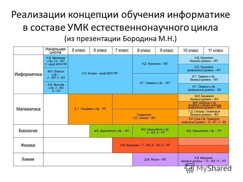 Реализации концепции обучения информатике в составе УМК естественнонаучного цикла (из презентации Бородина М.Н.)