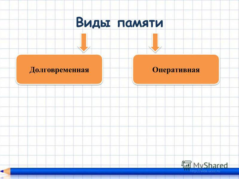 Виды памяти Долговременная Оперативная