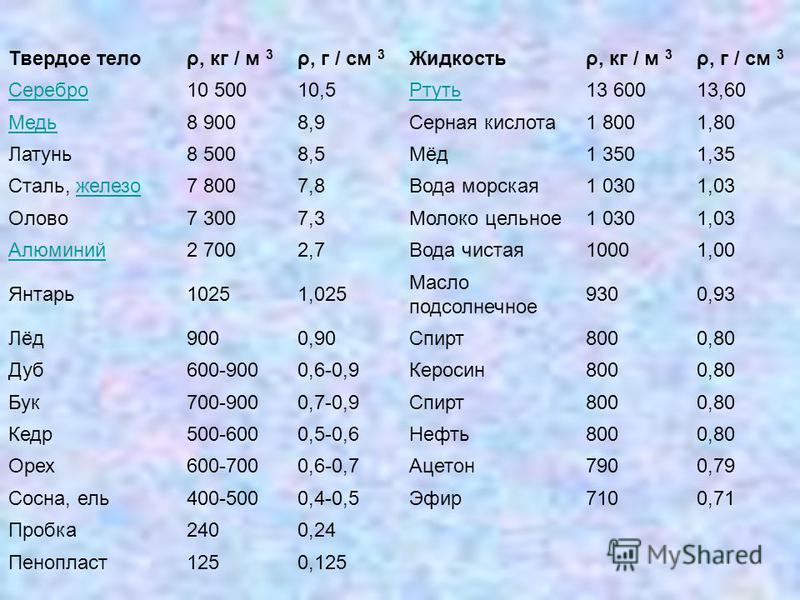Твердое телоρ, кг / м 3 ρ, г / см 3 Жидкостьρ, кг / м 3 ρ, г / см 3 Серебро 10 50010,5Ртуть 13 60013,60 Медь 8 9008,9Серная кислота 1 8001,80 Латунь 8 5008,5Мёд 1 3501,35 Сталь, железо 7 8007,8Вода морская 1 0301,03 Олово 7 3007,3Молоко цельное 1 030