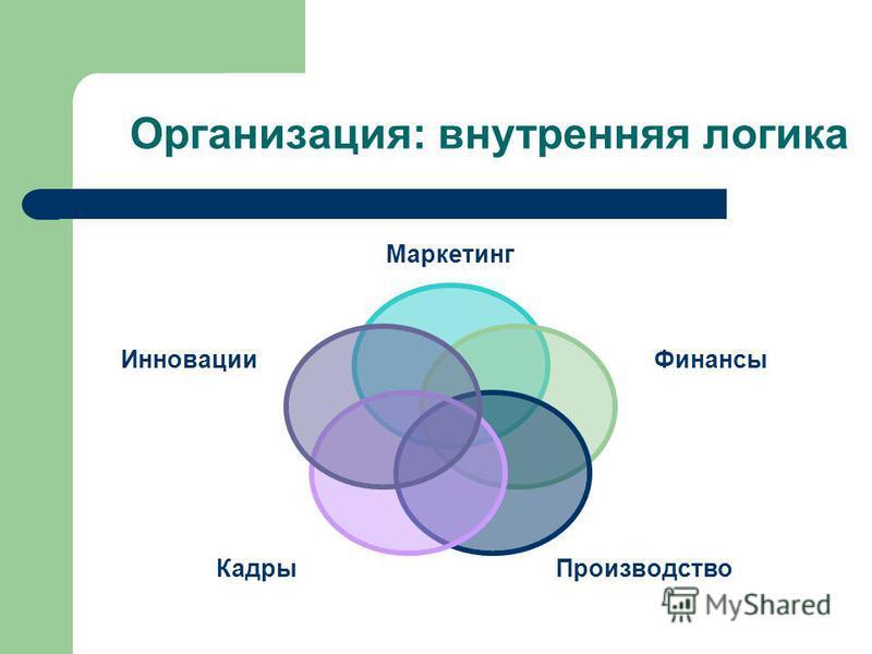 Организация: внутренняя логика Маркетинг Финансы Производство Кадры Инновации