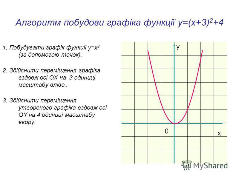 Алгоритм побудови графіка функції у=(х+m) 2 + n 1. Побудувати графік функції у=x 2 (за допомогою точок). 0x y 3.Зробити переміщення утвореного графіка вздовж осі OY на |n| одиниць вгору, якщо n>0, і вниз, якщо n<0. 2. Зробити переміщення графіка вздо