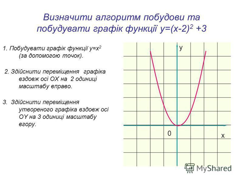 Алгоритм побудови графіка функції у=(х+3) 2 +4 1. Побудувати графік функції у=x 2 (за допомогою точок). 2. Здійснити переміщення графіка вздовж осі OX на 3 одиниці масштабу вліво. 3. Здійснити переміщення утвореного графіка вздовж осі OY на 4 одиниці