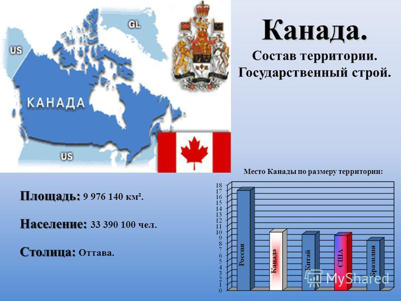 Канада. Канада. Состав территории. Государственный строй. Место Канады по размеру территории: Площадь: Площадь: 9 976 140 км². Население: Население: 33 390 100 чел. Столица: Столица: Оттава.