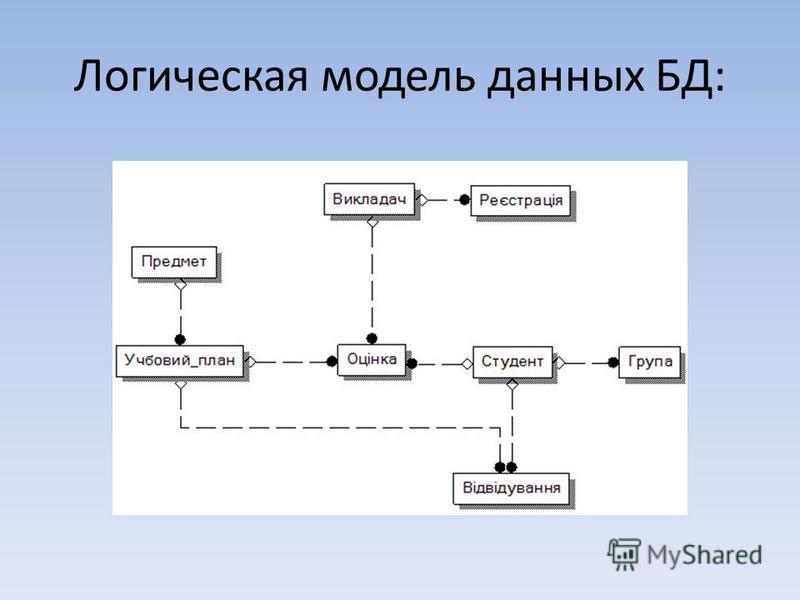 Логическая модель данных БД: