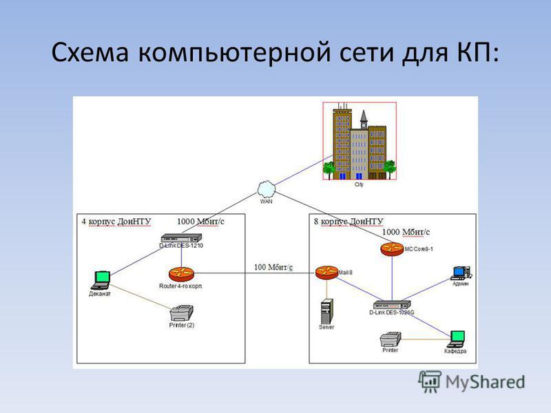 Схема компьютерной сети для КП:
