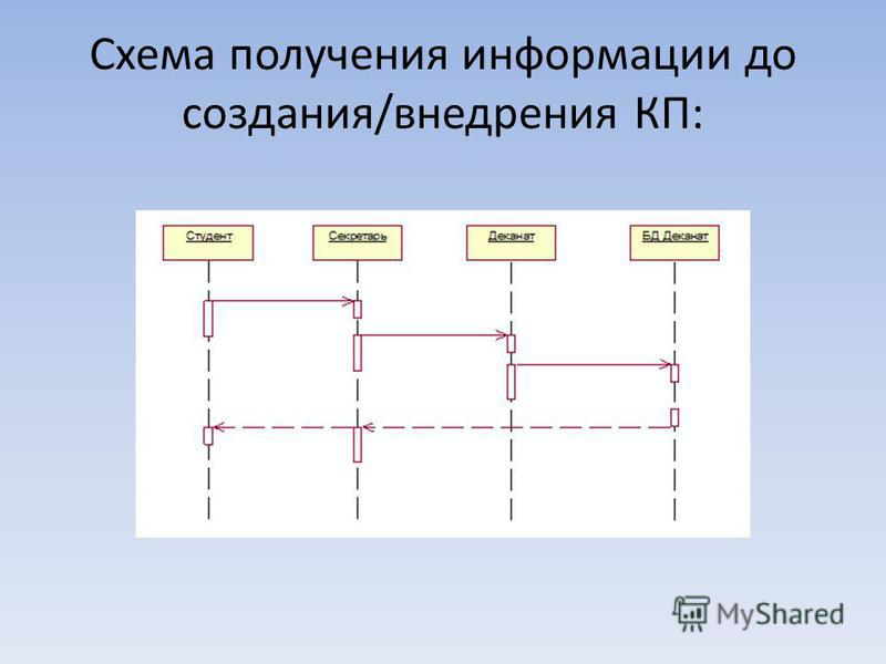 Схема получения информации до создания/внедрения КП: