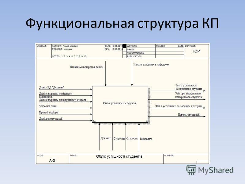 Функциональная структура КП
