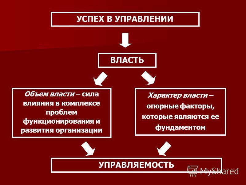 ВЛАСТЬ Объем власти – сила влияния в комплексе проблем функционирования и развития организации Характер власти – опорные факторы, которые являются ее фундаментом УСПЕХ В УПРАВЛЕНИИ УПРАВЛЯЕМОСТЬ