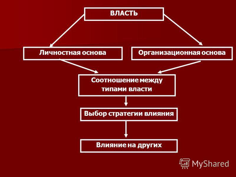 ВЛАСТЬ Личностная основа Организационная основа Соотношение между типами власти Выбор стратегии влияния Влияние на других