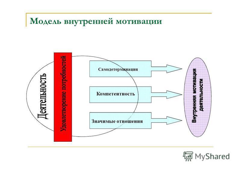 Модель внутренней мотивации Самодетерминация Компетентность Значимые отношения