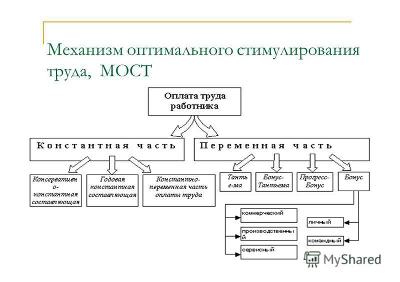Механизм оптимального стимулирования труда, МОСТ