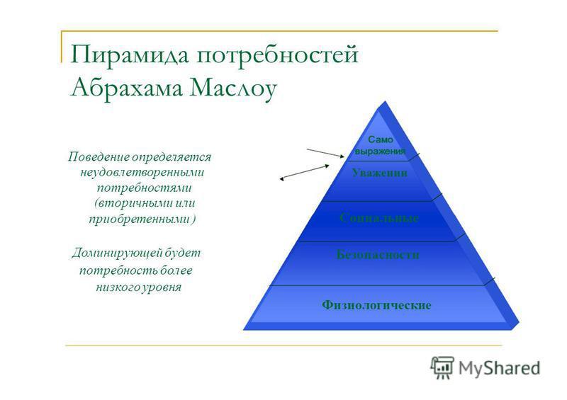 Пирамида потребностей Абрахама Маслоу Само выражения Уважении Социальные Безопасности Поведение определяется неудовлетворенными потребностями (вторичными или приобретенными ) Доминирующей будет потребность более низкого уровня Физиологические