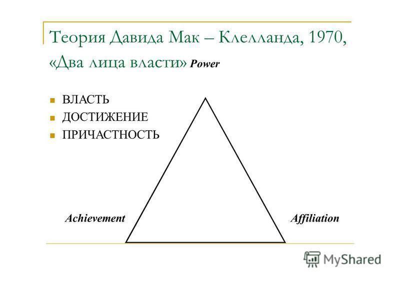 Achievement Теория Давида Мак – Клелланда, 1970, «Два лица власти» Power Affiliation ВЛАСТЬ ДОСТИЖЕНИЕ ПРИЧАСТНОСТЬ