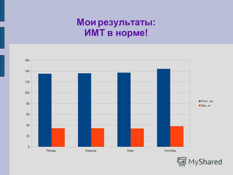 Мои результаты: ИМТ в норме!