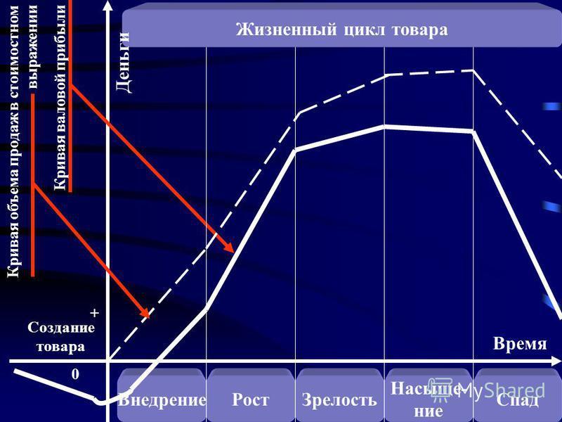 Внедрение РостЗрелость Насыще- ние Спад Время Создание товара 0 + Кривая объема продаж в стоимостном выражении Кривая валовой прибыли Жизненный цикл товара Деньги