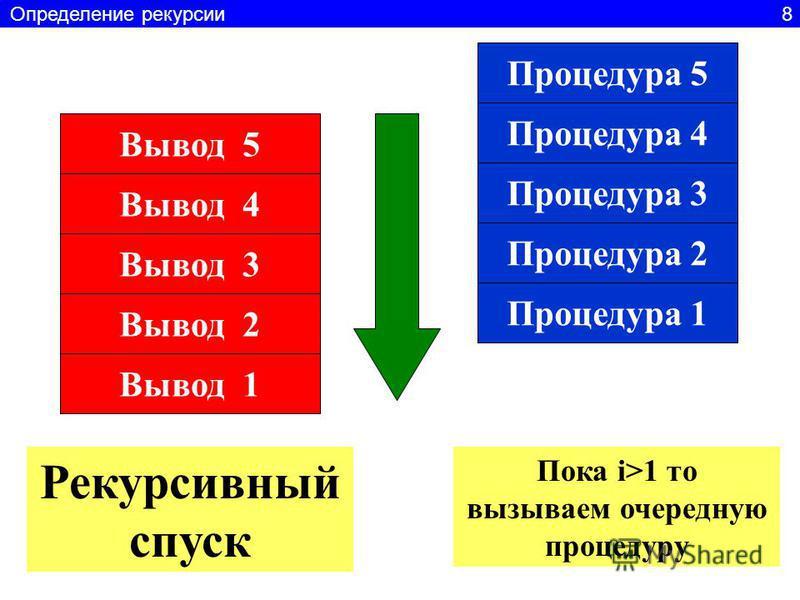 Процедура 4 Процедура 3 Процедура 2 Процедура 1 Процедура 5 Вывод 5 Вывод 4 Вывод 3 Вывод 2 Вывод 1 Пока i>1 то вызываем очередную процедуру Рекурсивный спуск Определение рекурсии 8