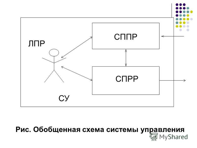Рис. Обобщенная схема системы управления СППР СПРР ЛПР СУ