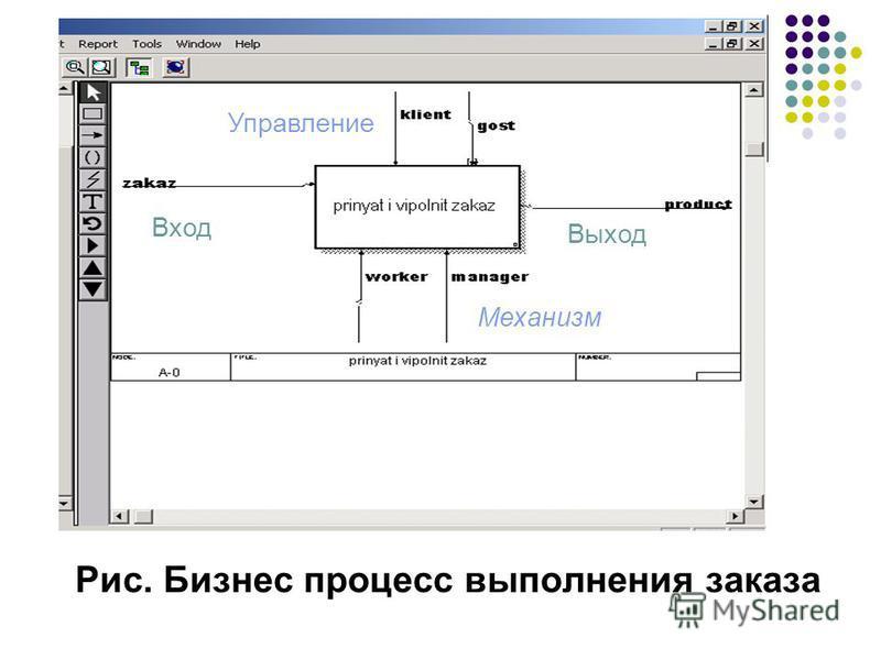 Рис. Бизнес процесс выполнения заказа Вход Выход Управление Механизм