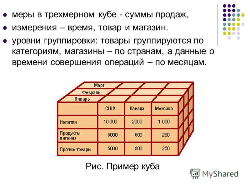 меры в трехмерном кубе - суммы продаж, измерения – время, товар и магазин. уровни группировки: товары группируются по категориям, магазины – по странам, а данные о времени совершения операций – по месяцам. Рис. Пример куба