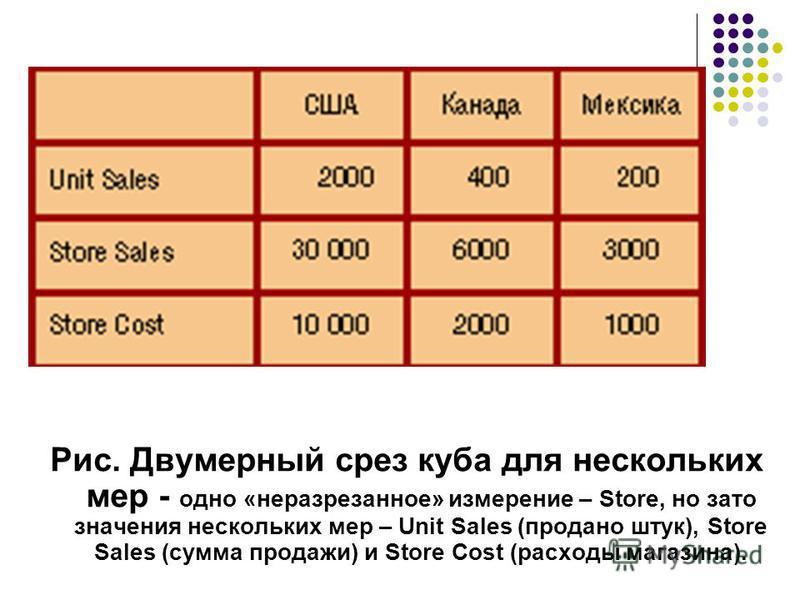 Рис. Двумерный срез куба для нескольких мер - одно «неразрезанное» измерение – Store, но зато значения нескольких мер – Unit Sales (продано штук), Store Sales (сумма продажи) и Store Cost (расходы магазина).