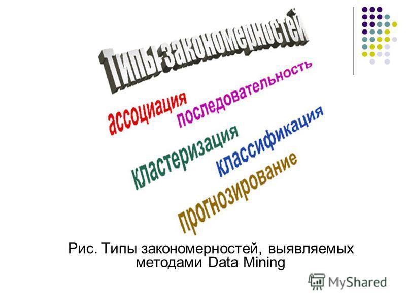 Рис. Типы закономерностей, выявляемых методами Data Mining