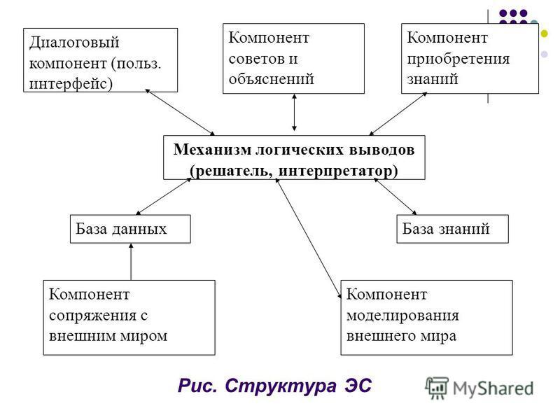 Рис. Структура ЭС Диалоговый компонент (польз. интерфейс) Компонент советов и объяснений Компонент приобретения знаний Механизм логических выводов (решатель, интерпретатор) База данных База знаний Компонент сопряжения с внешним миром Компонент модели