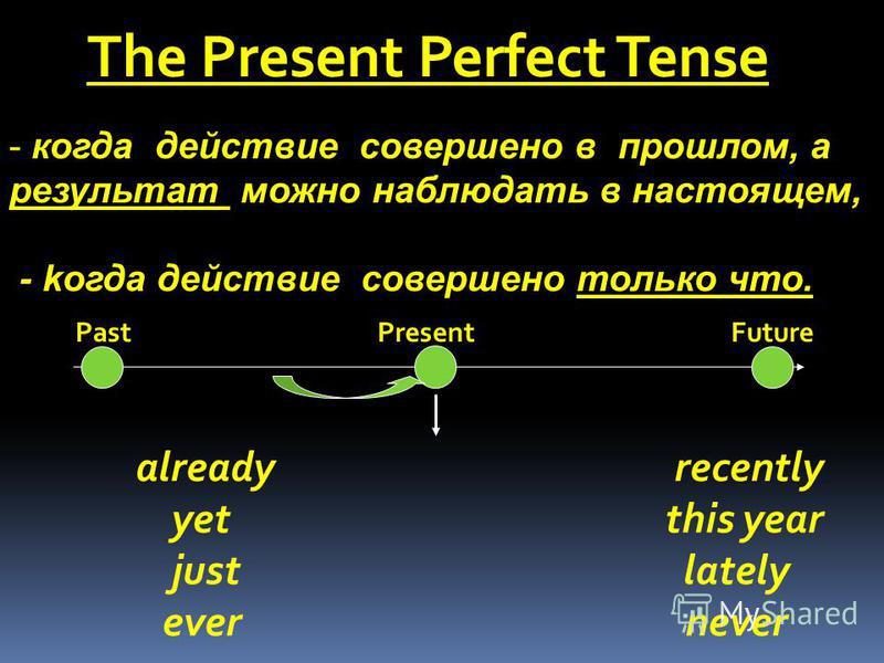Past PresentFuture already recently yet this year just lately ever never - когда действие совершено в прошлом, а результат можно наблюдать в настоящем, - kогда действие совершено только что.